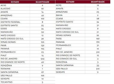 Bahia é segundo estado em ranking de mortes decorrentes de intervenção policial