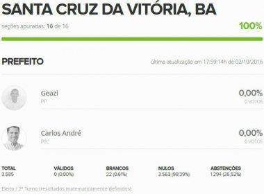 Santa Cruz da Vitória: Eleição termina em 0 a 0 e candidatos aguardam julgamento