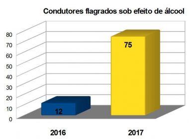 Em operação, PRF registra aumento de 525% em pessoas dirigindo sob efeito de álcool